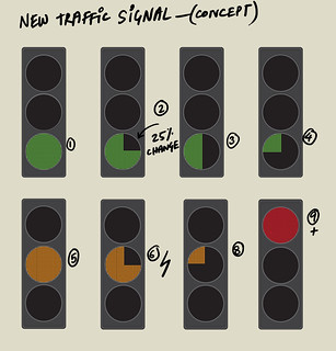 traffic light concept