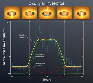 X-ray emission from V1647 Ori