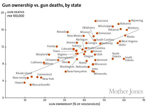linear relationship between gun ownership and gun deaths
