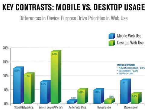 Les distinction entre les usages web sur mobile et sur poste de travail