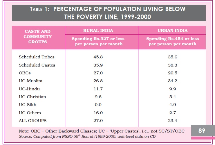NCERT Class XII Sociology Chapter  5 - Patterns of Social Inequality and Exclusion