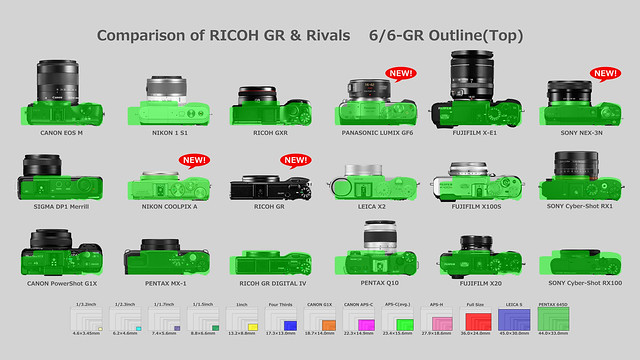 Comparison of RICOH GR & Rivals 6/6-GR Outline(Top)