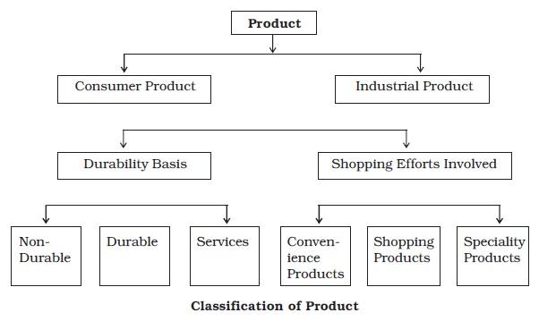 NCERT Class XII Business Studies Chapter 11 - Marketing