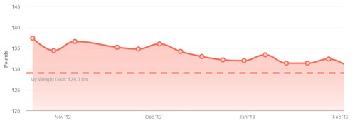 biggest loser challenge week 15 weight loss chart