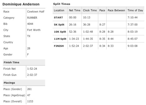 Official Cowtown 2013 Half Marathon Race Results