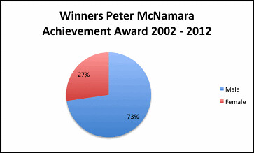 Peter Mac Winners