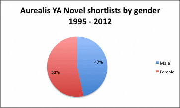 Aurealis YA shortlists