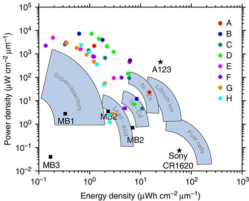 Плотность энергии в сравнении с плотностью мощности