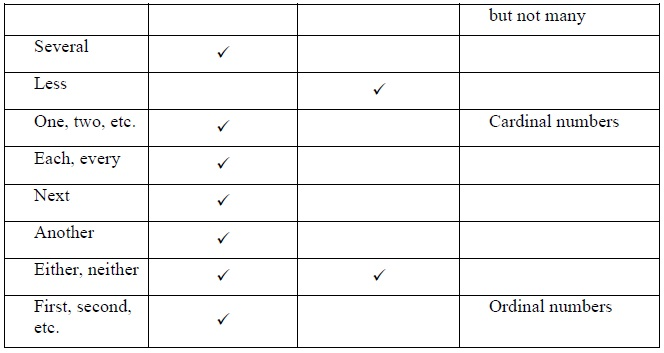 Cbse Class X English Support Material Grammer Determiners