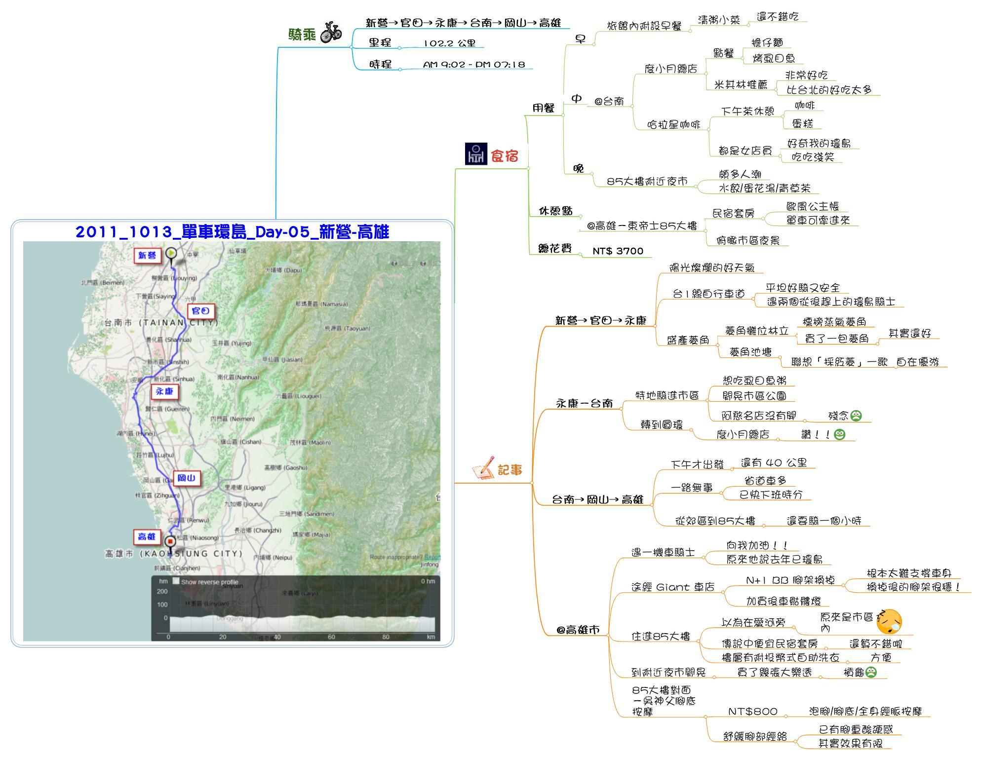 2011_1013_單車環島_Day_05_新營-高雄_心智圖