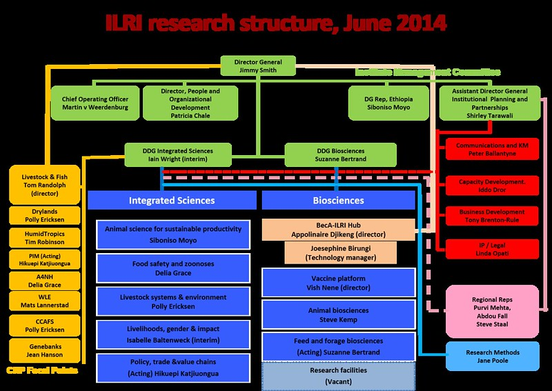 ILRI research structure