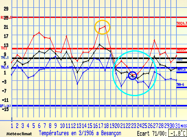 graphique des températures à Besançon en mars 1906 météopassion