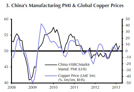 China manufacturing PMI vs copper prices Apr 2013