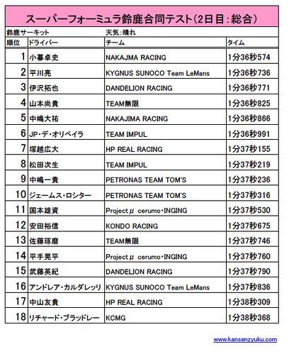 SF鈴鹿合同テスト(2日目:総合)リザルト