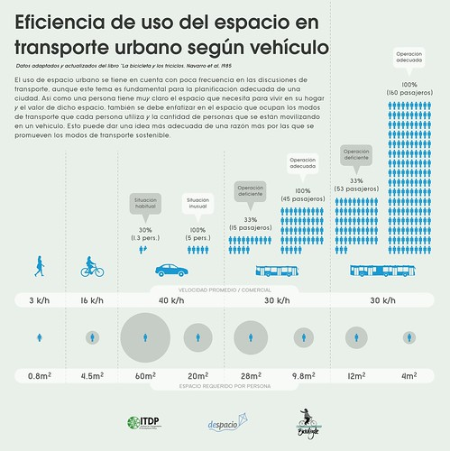 infografIa espacio por cada modo de transporte