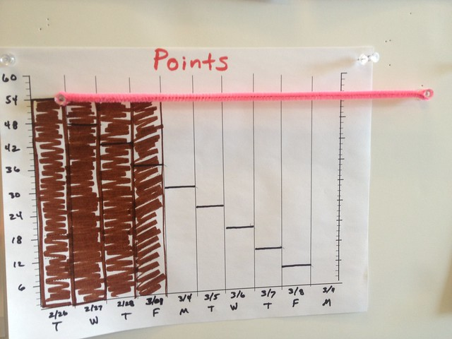 Points Burndown