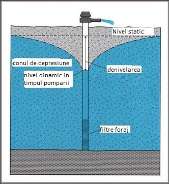 foraj de alimentare cu apa by GeoForeza