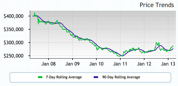 Altos Price Trend 97007