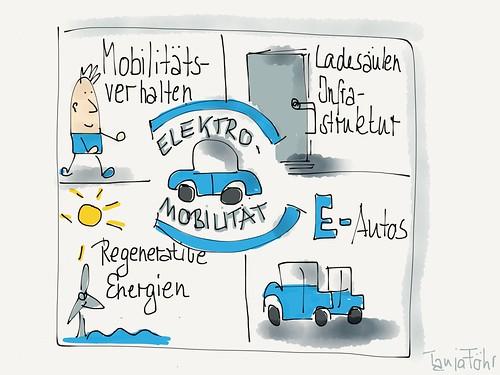 Was brauchen wir für E- Mobilität?  by Tanja FÖHR