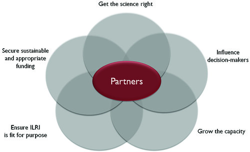 ILRI strategy: Five intersecting critical success factors
