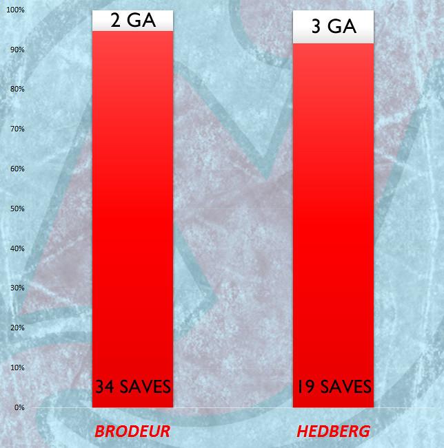 Goalie Stats