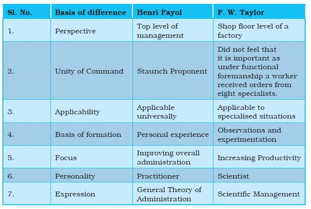 different theories of management essay