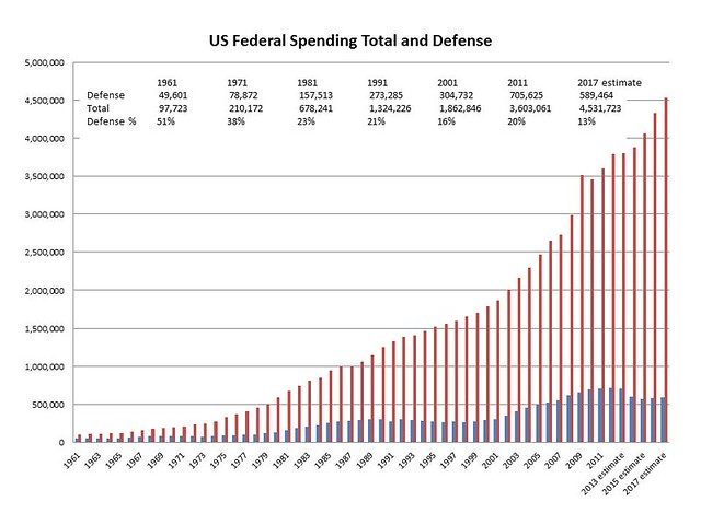 re evaluating defense spending and size essay Effects difficult to evaluate including roads and national defense less than half of federal spending is the size and role of government: economic issues.