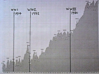 Dow chart at stockcharts.com