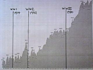Dow chart at stockcharts.com