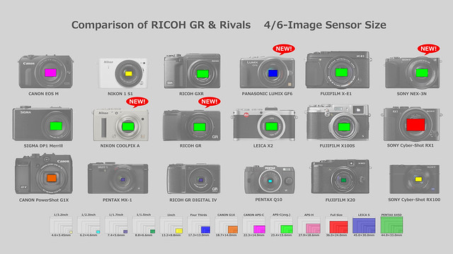 Comparison of RICOH GR & Rivals 4/6-Image Sensor Size