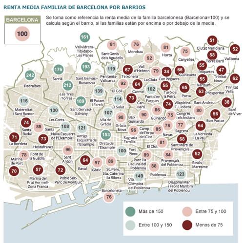 Creix la barcelona pobra: diferències per barris de la renda familiar mitjana