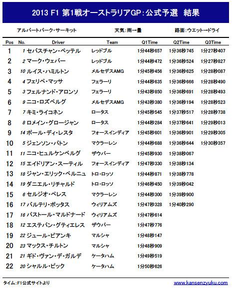 2013F1オーストラリアGP公式予選結果