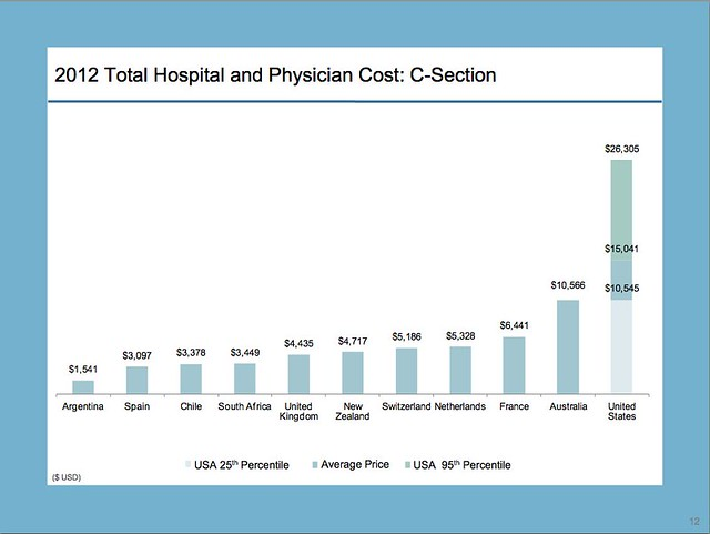C-Section Costs