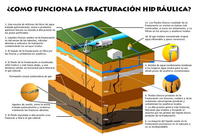 fracking-diagram-diarioecologia