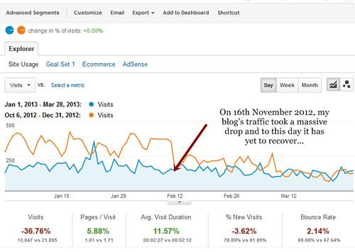 lost traffic from Google algo updates