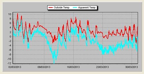 Temp March 2013.jpg