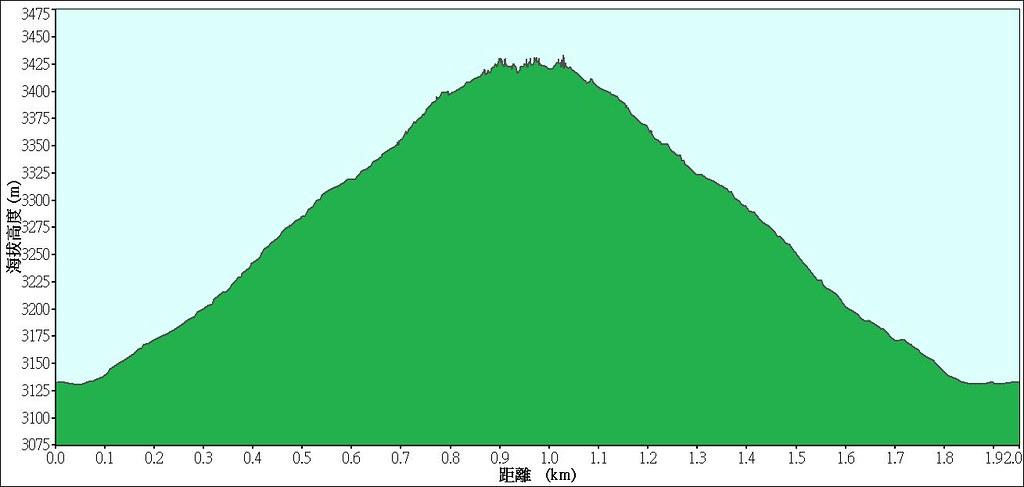 2013-04-13合歡山東峰