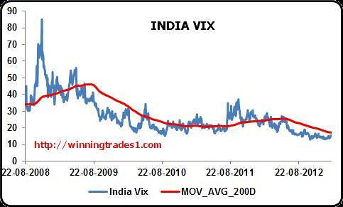 India-VIX-spike anticipated-feb-11-2013