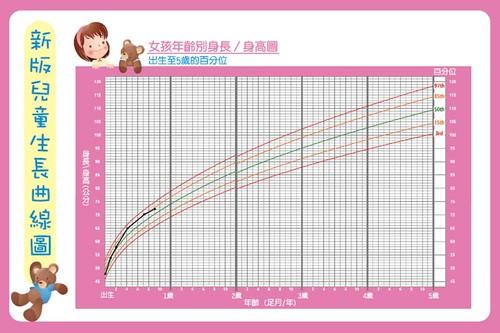 女孩年齡別身長身高圖