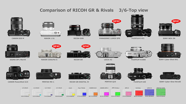 Comparison of RICOH GR & Rivals 3/6-Top view