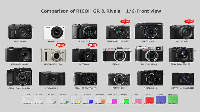 Comparison of RICOH GR & Rivals 1/6-Front view