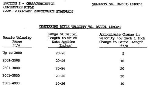 Barrel Length vs  Muzzle Velocity - The Firing Line Forums