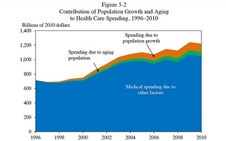 Medical spending on Retirees