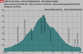 Perfil_FONT DE SA PEGA -PAS D'EN BISQUERRA - SES FONTS UFANES_1