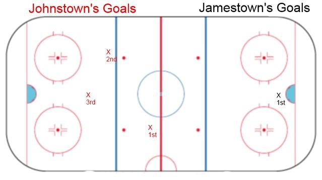 goal chart 2