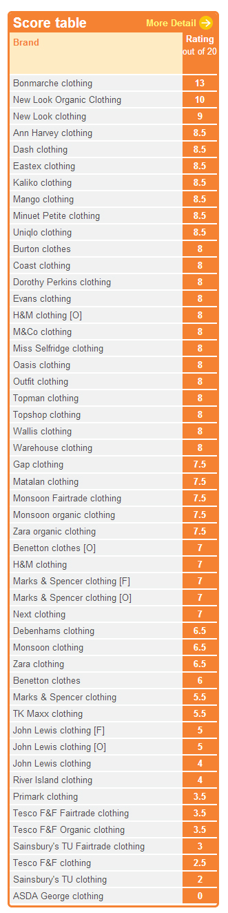 Clothes shopping rating