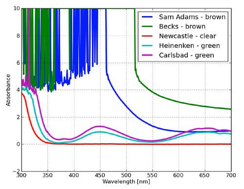 absorbance-wavelength