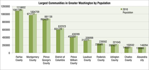 largest communities 2