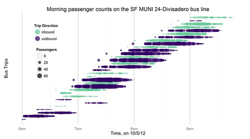 Morning passenger counts on the SF MUNI 24-Divisadero bus line by galaxygoo1