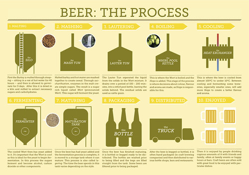 beer-the-process